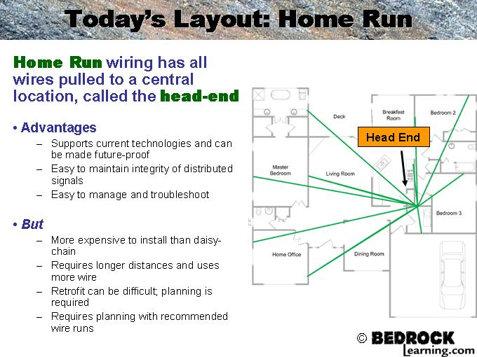 Amazing Home Run Wiring Explained Basic Electronics Wiring Diagram Wiring Cloud Inamadienstapotheekhoekschewaardnl